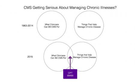 With New Chronic Care CPT Code 99490 is CMS Getting Serious About Chronic Care?